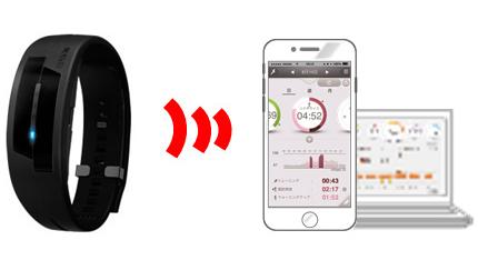 『脈拍計測機器つき活動量計』や『専用アプリ』などを用いた特定保健指導プログラムです。